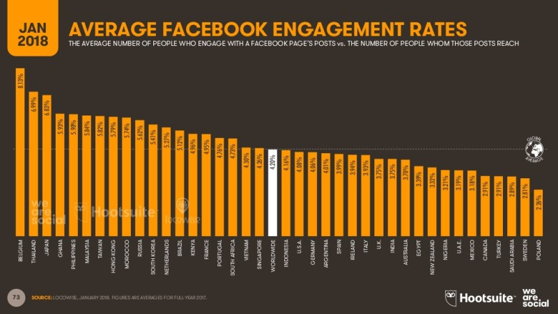 Average Facebook Engagement Ranking NZ Global