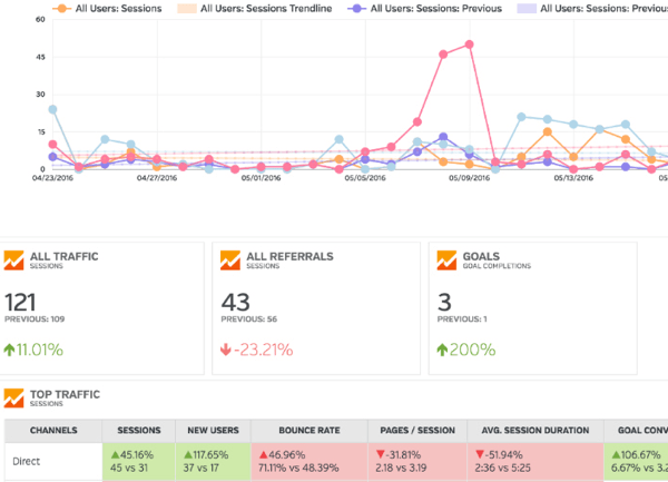 monitor-multiple-social-media-metrics5