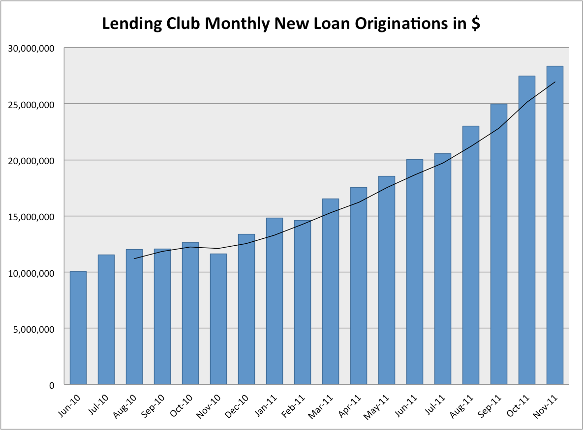 Lending Club 18-month chart showing growth in p2p loans