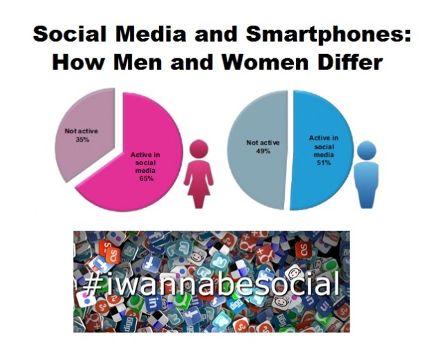 Social Media and Smartphones: How Men and Women Differ