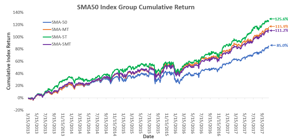 SMA Relative Performance