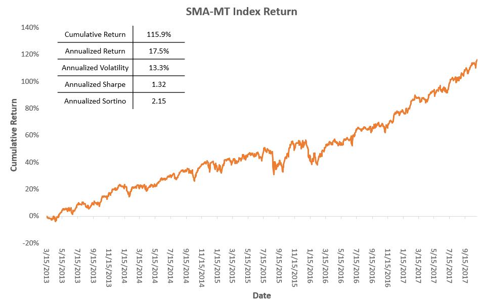 SMA50_MT