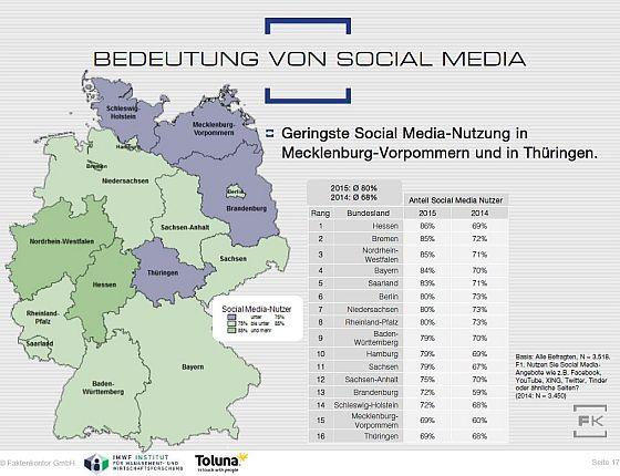 Der Social Media Atlas von Faktenkontor zeigt, dass die Hessen im Bereich Social Media ganz besonders aktiv sind, knapp gefolgt von den Einwohnern von Nordrhein-Westfalen. Das Schlusslicht tragen dieses Jahr die Thüringer. Im Schnitt nutzen 80 Prozent der deutschen Internetnutzer soziale Medien. (Grafik: Faktenkontor)