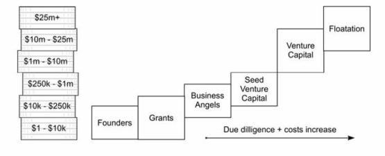 Equity Funding Options Start Up Harris 1