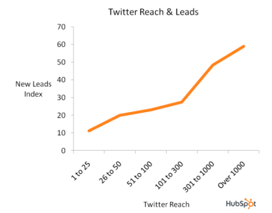 twitter reach and leads