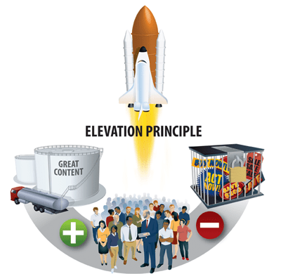 elevation principle