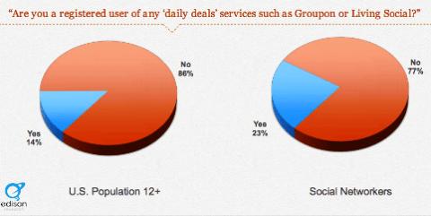 25 Prozent nutzen tägliche Angebote