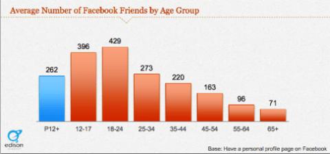 junge Facebook-Nutzer Freunde