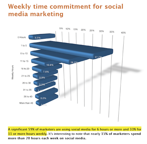 Image result for Think Visually in Social Media Marketing