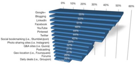 Profis schätzen Blogging-Grafik