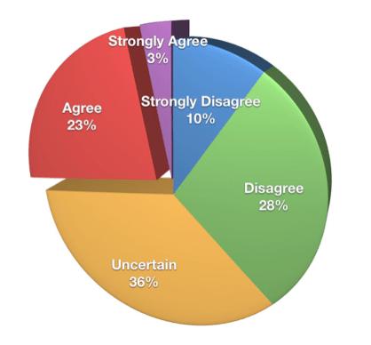 Roi-Graph messen