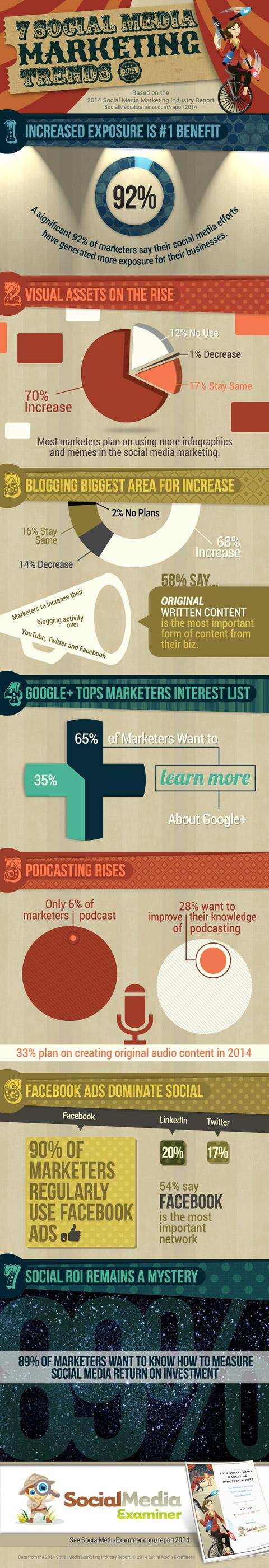 Social Media Prüfer Marketing Trends Infografik