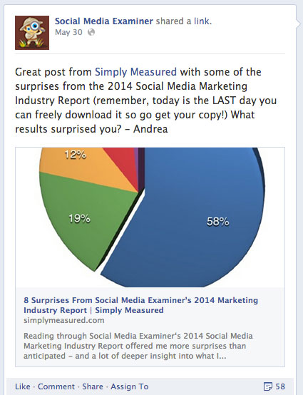 social media examiner facebook share of simply measured article