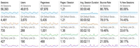 Benutzerdefinierte Segmente in Google Analytics