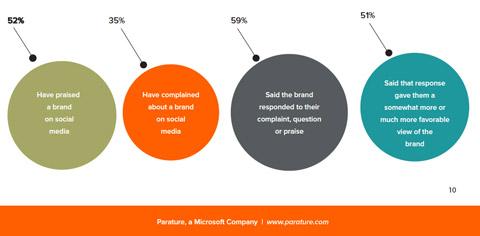 Paraturdaten zur Nutzung sozialer Medien durch Verbraucher