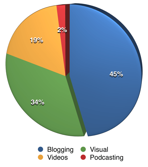 respondents most important content types