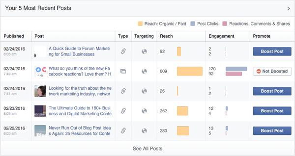 Facebook-Seite Beitrag organisches Engagement