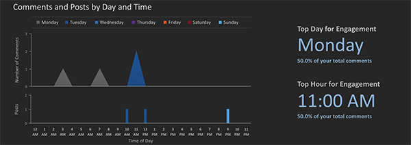 simply measured graph of optimal times to post on instagram