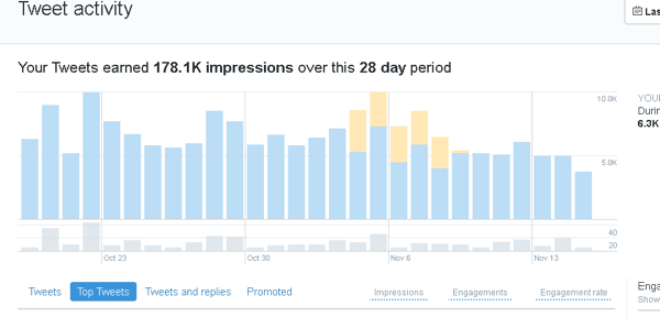 Click the Tweets tab in Twitter Analytics to see tweet activity for a 28-day period.
