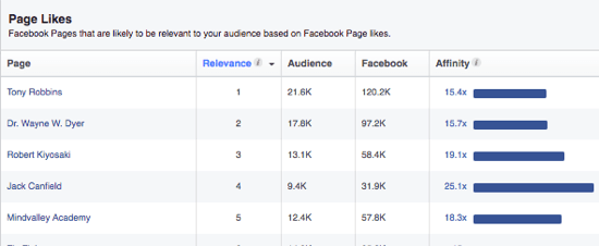 Facebook's Audience Insights provides a list of pages your audience might like based on their interests.