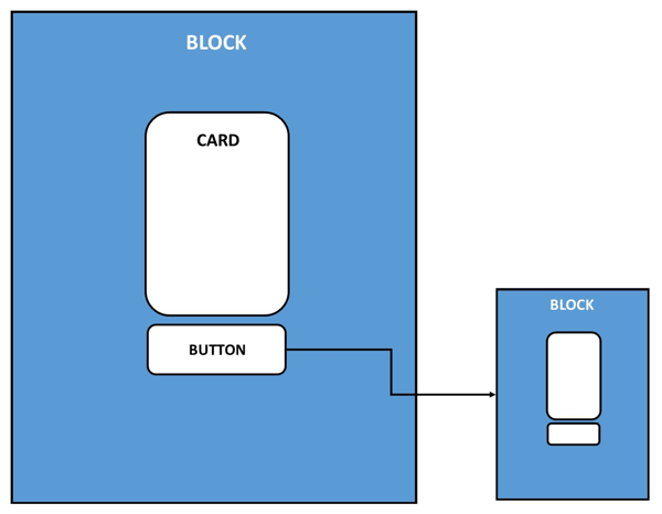 Picture of chatbot block made of the card and button.