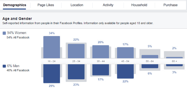 Gain insights into your Facebook custom audience by looking at the different data graphs available.