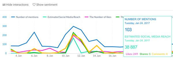 Beachten Sie auch die Anzahl der Likes, Shares und Kommentare aus Unternehmensangaben.