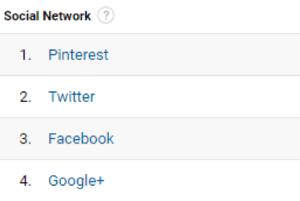 Mit Google Analytics können Sie Ihre wichtigsten sozialen Netzwerke finden.