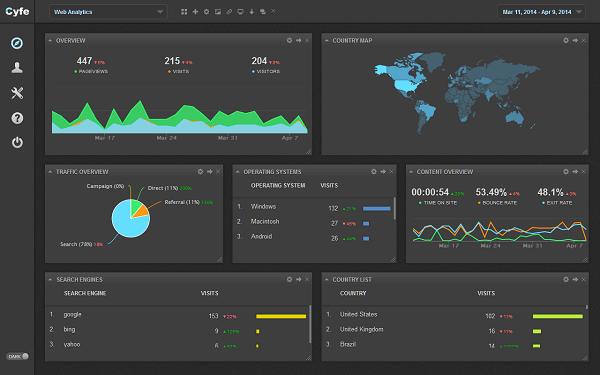 Utilice Cyfe para extraer datos de alrededor de 60 diferentes fuentes en un solo lugar.