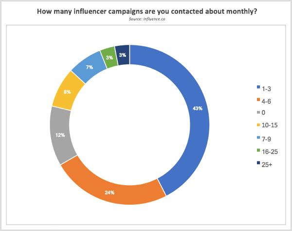 Influence.co-Forschung kontaktiert jeden Monat über Influencer-Kampagnen