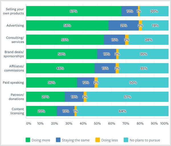 Der Social Media Examiner Creator Monetization Report 2017 plant künftig Markenpartnerschaften