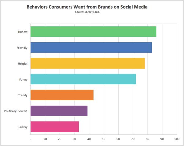 Sprout Sozialforschungsverhalten, das Verbraucher von Marken in sozialen Medien erwarten