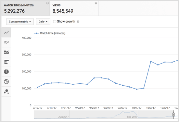 YouTube analytics watch time