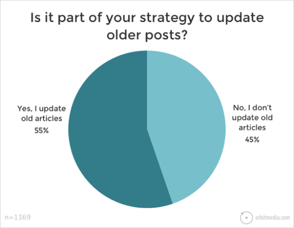 55% of blogger revisit old content.