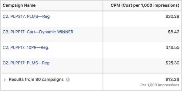 Facebook ad CPM by campaign
