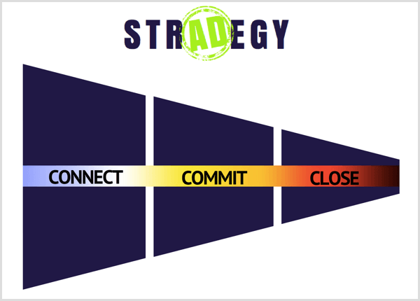 Facebook ad strategy 3 phases