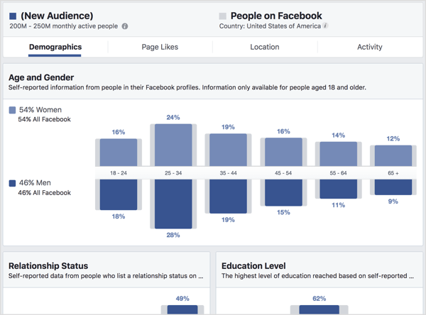 View the Demographics tab in Facebook Audience Insights.