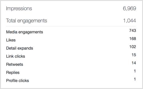 Twitter Analytics tweet engagement stats