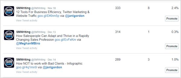 Selecteer Top tweets om te zien welke tweets de hoogste betrokkenheid krijgen.