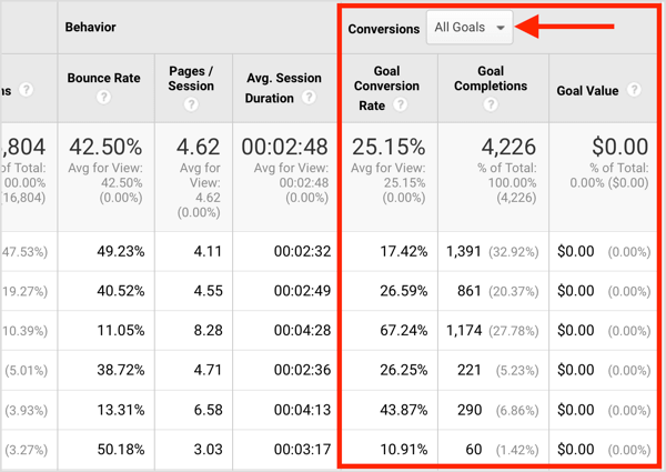 Select one of your goals from the drop-down menu to compare traffic sources for different results.
