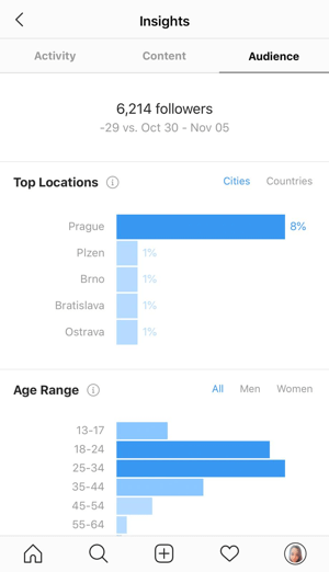 Example of Instagram insights showing the data on the Audience tab.