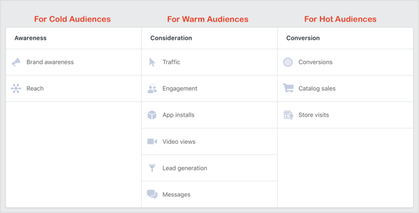 Facebook campaign objectives for cold, warm and hot audiences.