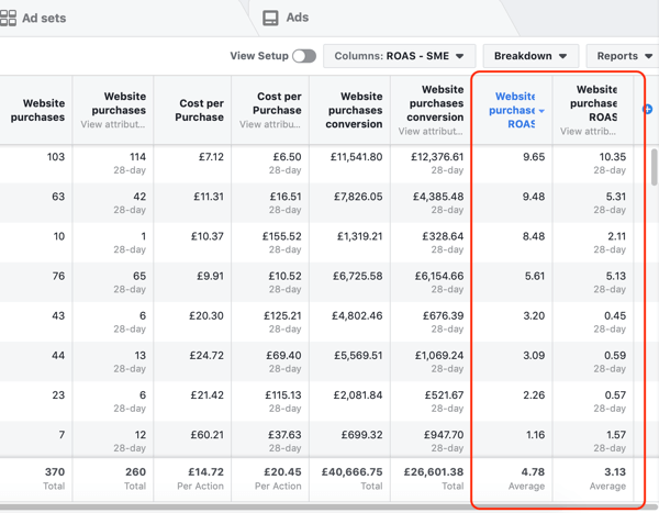 Example of Facebook Ads Manager report data for your Purchase and ROAS report, sorted by ROAS.