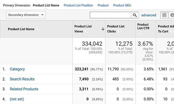 Tipp zum Leistungsbericht für die erweiterte E-Commerce-Produktliste von Google Analytics