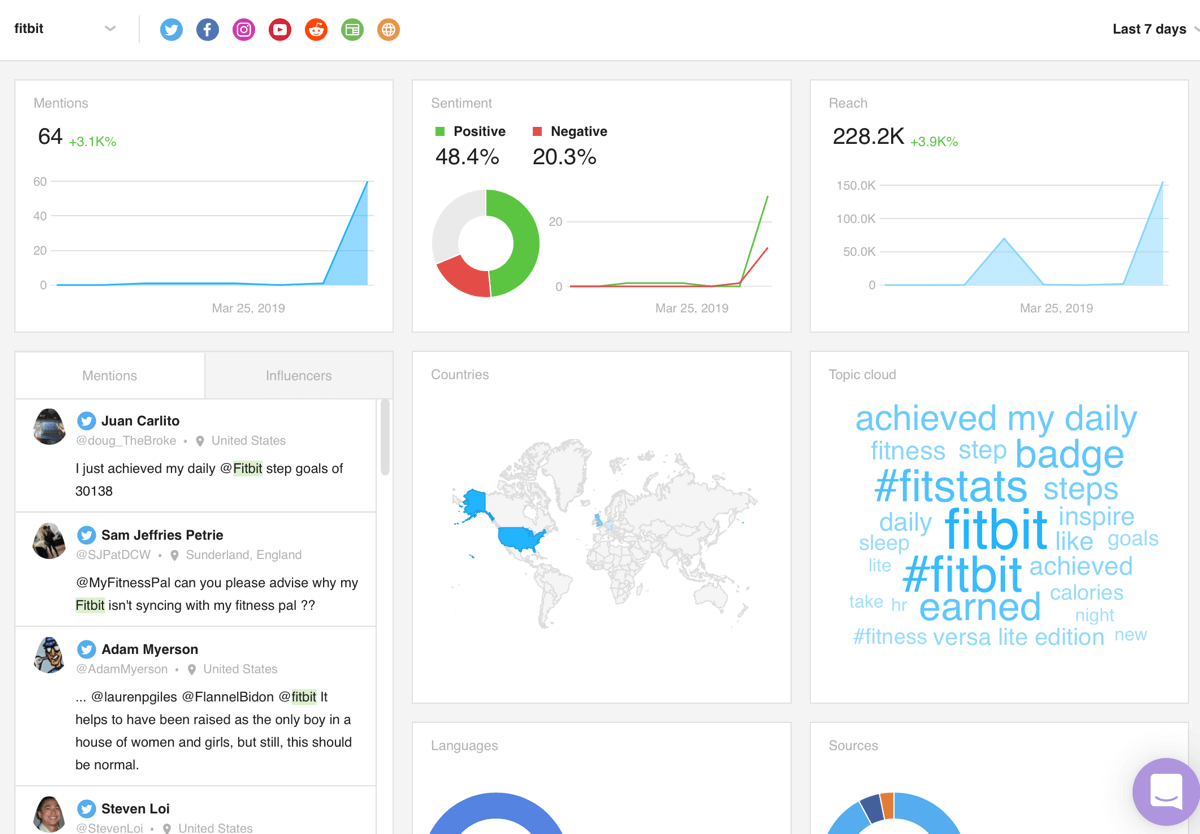 Measure marketing results, analyze your mentions, step 2, example of Awario dashboard tracking data