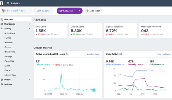 يمنحك Facebook Analytics بيانات عن المستخدمين النشطين وعمليات الشراء ومسارات المبيعات والمزيد.