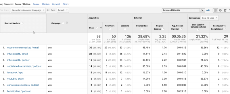example google analytics screenshot of source / medium utm data sources with win identified as the campaign