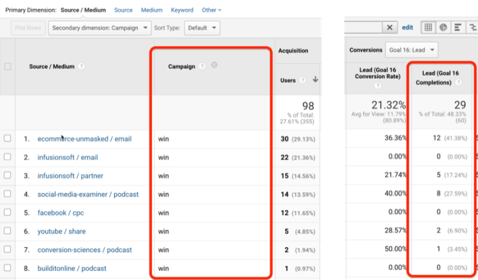 example google analytics screenshots showing win campaign and lead goal completions