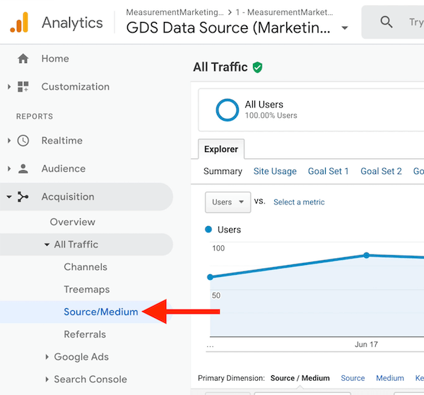 """google analytics menu options showing acquisition ></noscript> all traffic > source / medium highlighted"""" /></p> <p>The source/medium report shows you where all of your traffic sources are coming from. For example, here you can see that I have traffic coming from Google organic, email, and affiliates, as well as podcast traffic.</p>  <div class="""