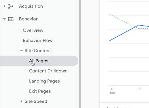 """google analytics menu option to access behavior ></noscript> site content > all pages info"""" /></p> <p>When you first open the All Pages report, you see every page that Google Analytics is measuring for you, which is great, but it's not really what you want to know. You want to identify which of those pages are """"404ing.""""</p> <p>The first thing you want to do is flip the primary dimension from Page to Page Title so you can see the titles of the pages instead of the URLs.</p> <p><img class="""